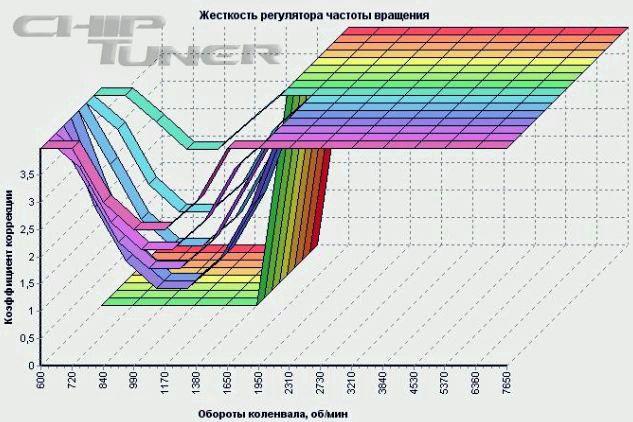 Как добавить обороты холостого хода на инжекторе