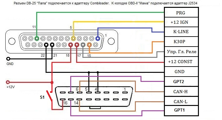 """Для подключения  """"на столе """" блоков управления, которые программируются через интерфейс J2534, универсальный кабель..."""