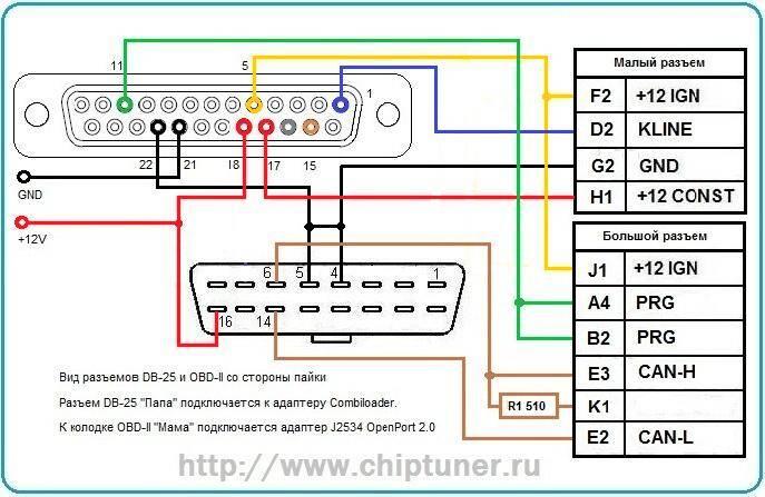 OBDII Powertrain (P) Codes - CHIPTUNER RU