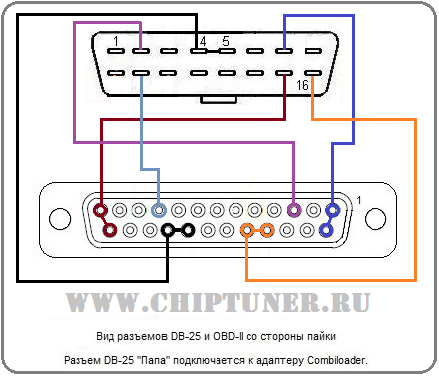 OBDII Powertrain (P) Codes - CHIPTUNER RU