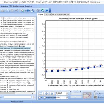 Модуль ChipTuningPro Bosch MED17.5.21 (VAG)