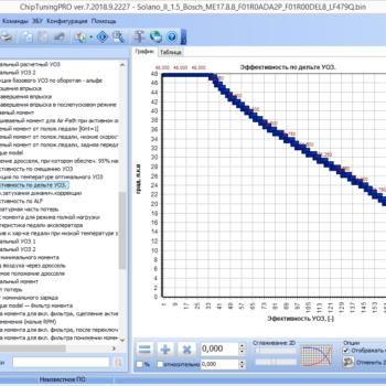 ChipTuningPro BoschMED17.8.8 (China)