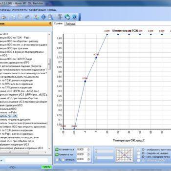 Модуль ChipTuningPro DelphiMT20U, MT20U2, MT20UED, MT22U