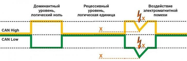 А. Пахомов. Еще раз о диагностике CAN-шины