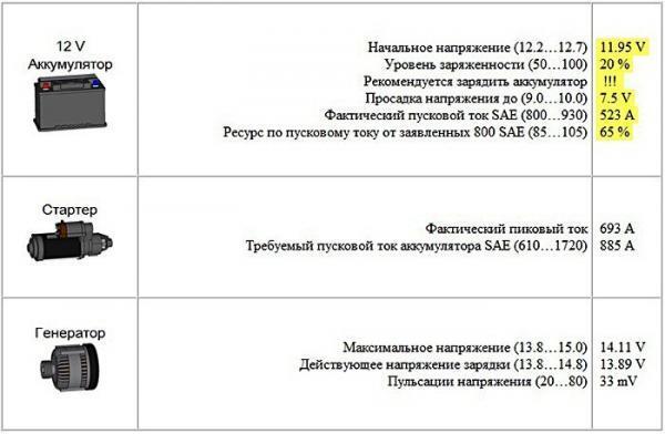 А. Пахомов. CAN-шина и тест ElPower